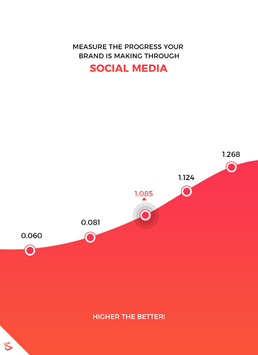 Measure the progress your brand is making through Social Media  For more visit: https://cbscore.xyz/  #Business #Technology #Innovations #CompuBrain #CBScore #SocialMedia