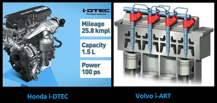 Present New Diesel Engines from Honda & Volvo.!!  Honda's all new i-DTEC engine with 100 ps power and an outstanding mileage of 25.8 kmpl.  The engine is believed to have two different power outputs, one which could deliver 75 Ps power could be used for Brio and Brio sedan/AMAZE while the higher is likely to use a Variable Geometry Turbo (VGT) to deliver 100 Ps power, could do the job for the City and Brio based MPV. -----  -----  -----  ----- Volvo's new diesel engine family, launched this fall in Europe, features what Volvo calls 'i-ART' technology to help cut fuel consumption and emissions.  i-ART provides pressure feedback from each individual fuel injector rather than using a single pressure sensor in the common rail. This allows incredibly fine tuning of injection, on a per-combustion and per-cylinder basis.  Combined with another new addition to the range, Volvo's first 8-speed automatic transmission, fuel economy and driveability should improve further.