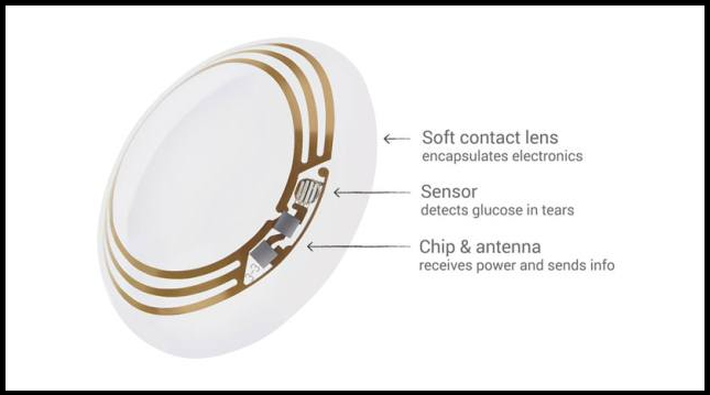 ... Google unveils 'smart contact lens' to measure glucose levels ...
