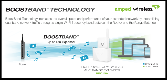 ... Amped Wireless Releases New, Speed-Boosting Wi-Fi Technology ...  Amped wireless releases new technology to make your wi-fi network even faster.  New boostband™ technology update speeds up your amped wireless  network, making it up to 2x faster than before.  Read more at http://www.legitreviews.com/amped-wireless-releases-new-speed-boosting-wi-fi-technology_137766#mwmwqz7wy4cmcilx.99