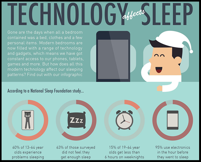 ... How Smartphones and Technology Affects your Sleep ? ...