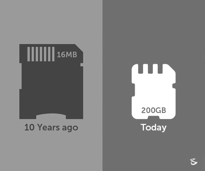Storage has always been a concern, recent technology advances have developed SD cards with 200 GB storage capacity.   #Business #Technology #Innovations