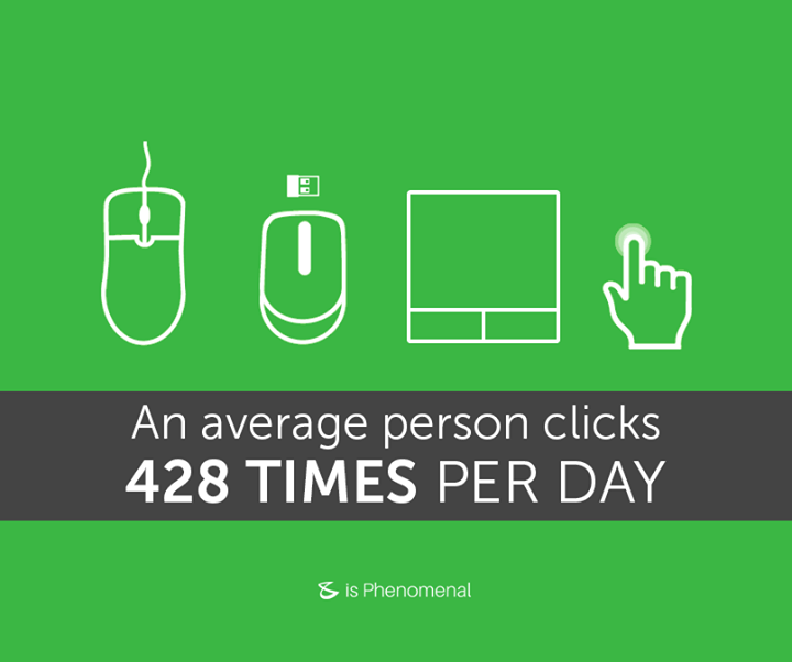 #DidYouKnow the average person clicks 428 times per day. Here's how the click has evolved over the ages.  #Business #Technology #Innovations