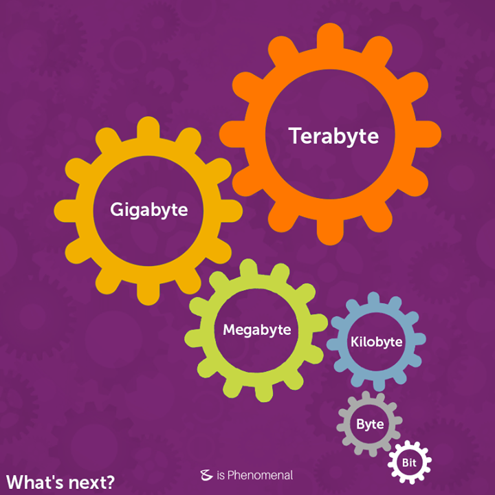 Do You know what comes after #Terabyte?  #Business #Technology #Innovations